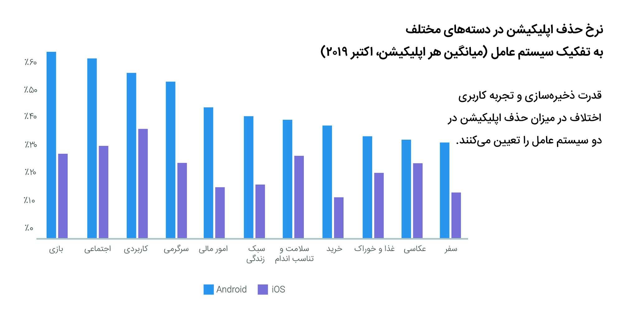 نرخ حذف اپلیکیشن در پلتفرم های مختلف و گروه های مختلف اپلیکیشن