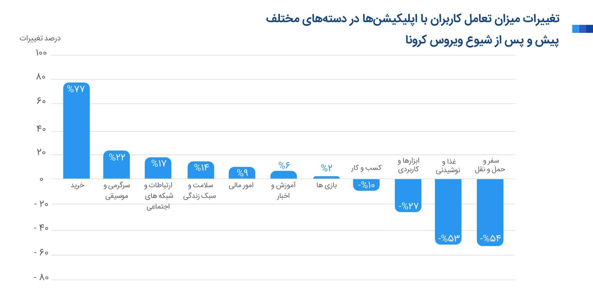 تغییرات میزان تعامل کاربران با اپلیکیشنها در دستههای مختلف پیش و پس از شیوع ویروس کرونا
