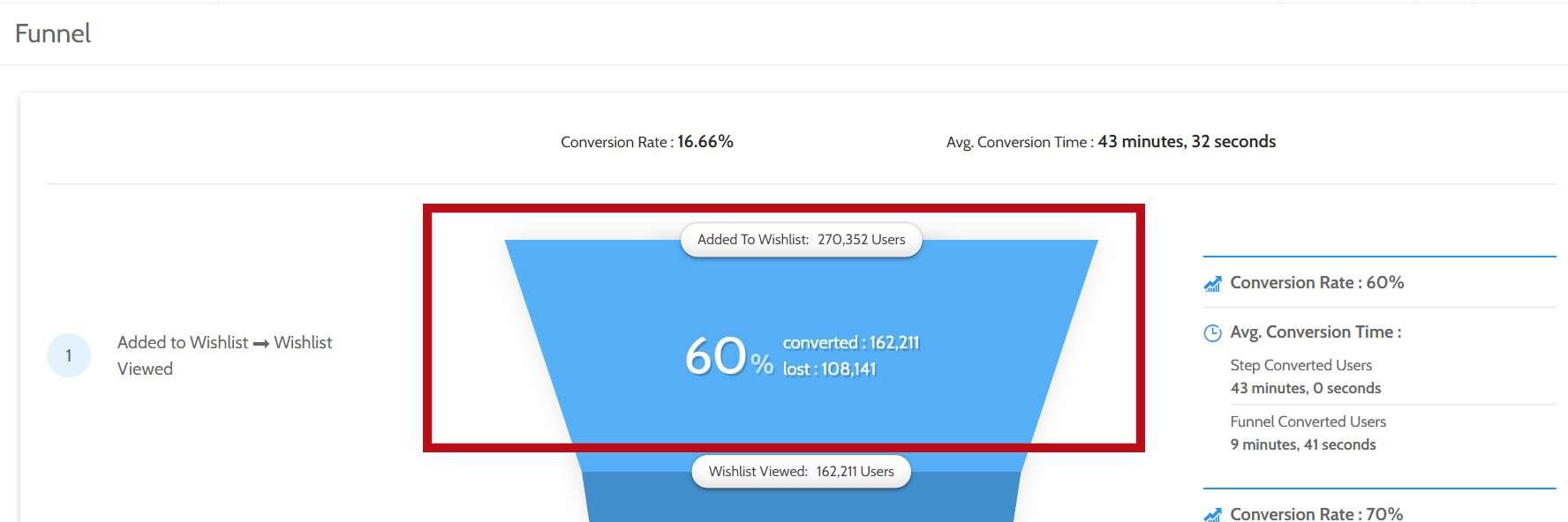 تعداد کاربران در قیف بازاریابی